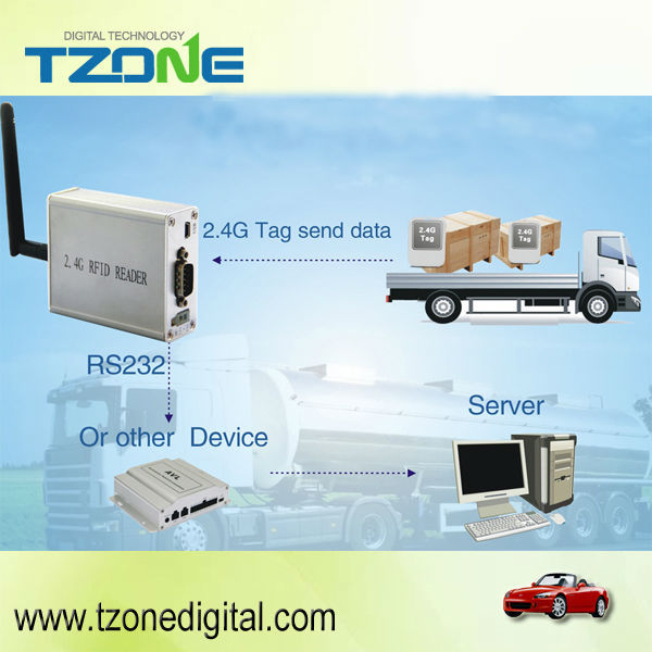metal case 2.4G omni directional RFID Reader with multiple tags for asset tracking