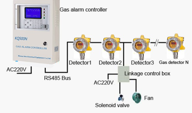 Online fixed H2S gas detector applied to hydrogen sulfide gas transmitter pipeline