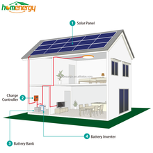 High effiency easy install on-grid and off-grid 1kw portable solar power systems 12VDC 1000W