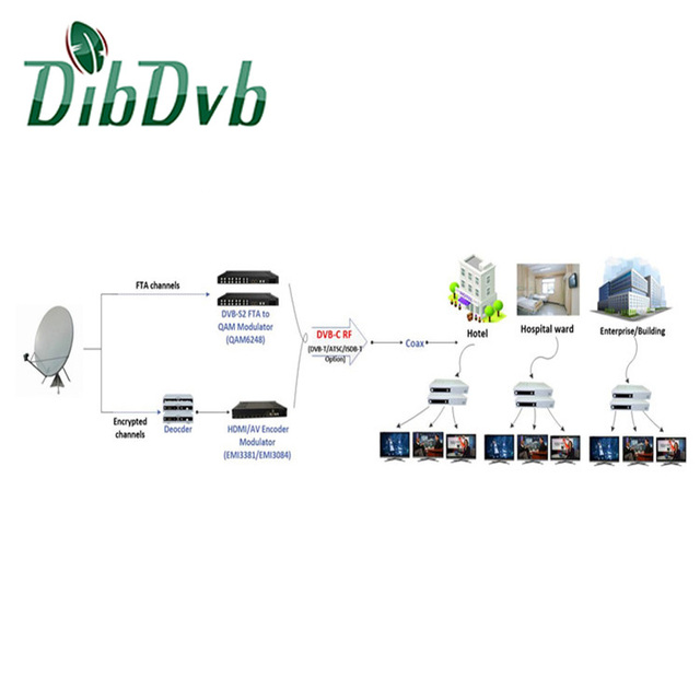 Hospitality TV Systems&Solutions for hotel tv system via Coax Cable to mix analog tv system