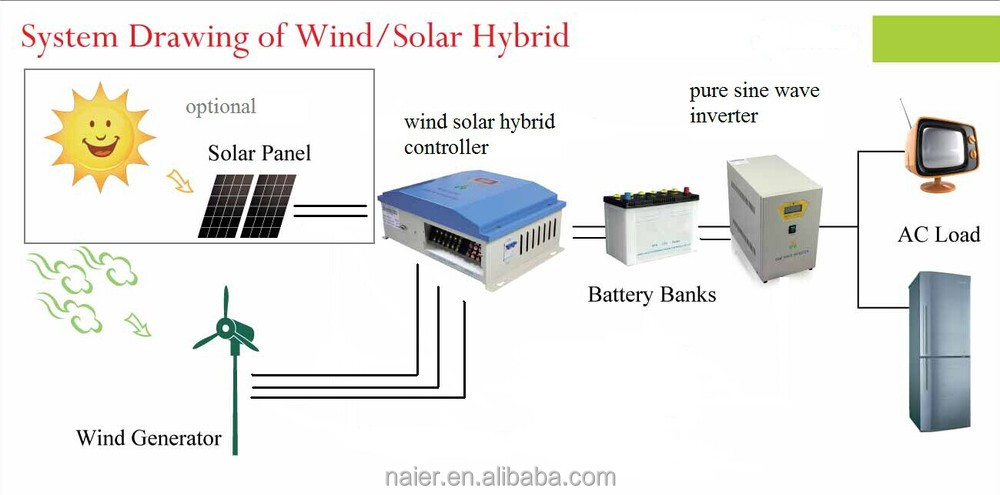 home off grid hybrid solar wind power system