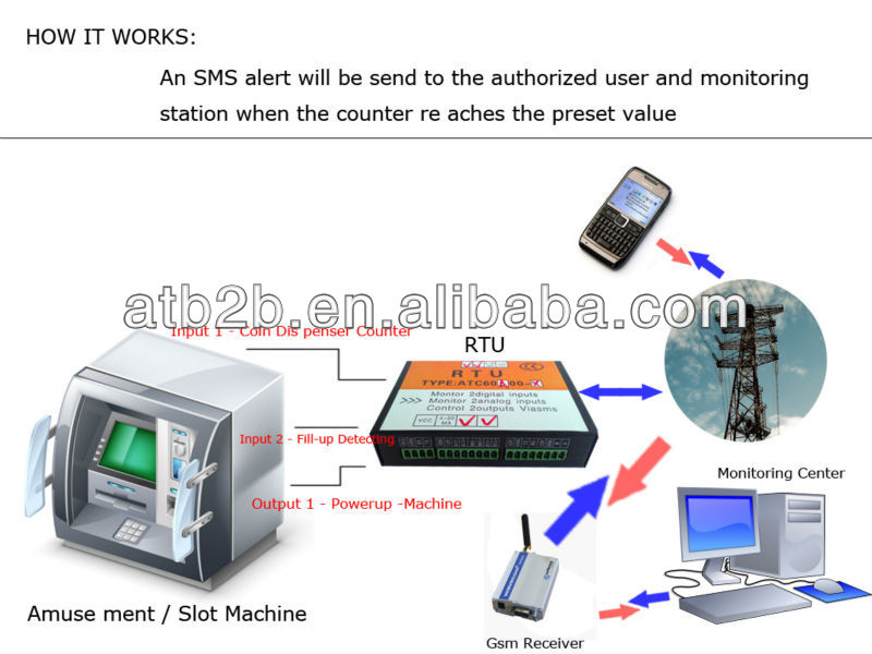 gsm control home alarm system wireless RTU remote terminal data logger with gps