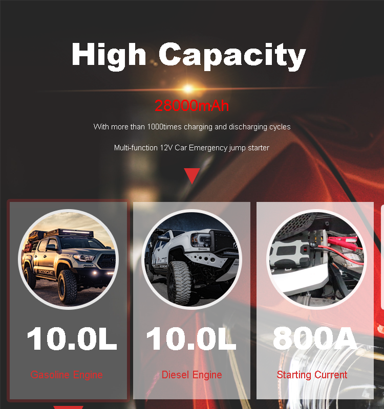 28000mAh 103.6Wh car portable multi function mini emergency car jump starter power bank