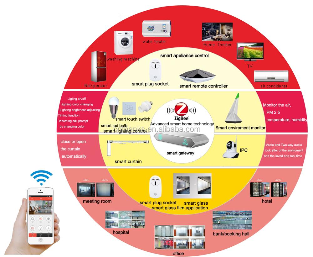2016 Main China Manufacturer Security Gsm Wifi Zigbee