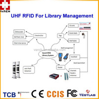 UHF RFID Gate Reader/Antenna/Tag for Library System