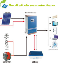 Solar charge controller hybrid power inverter 3000W / solar pv inverter price 1KW 2KW 3KW