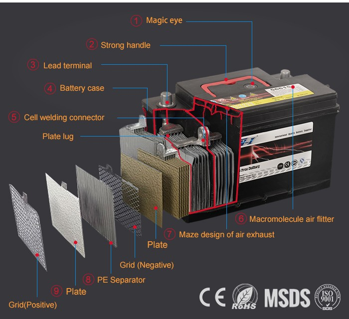 JIS55D26R 12V60AH maintenance free car battery 12vdc automotive battery