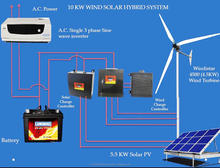 10 KW Wind Solar Hybrid System with Windistar 4500 ( 4.5KW) Wind Turbine