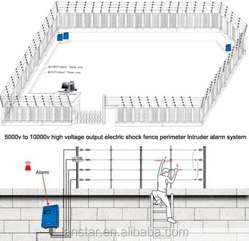 Perimeter prevention solutions warehouse fence guard security fence