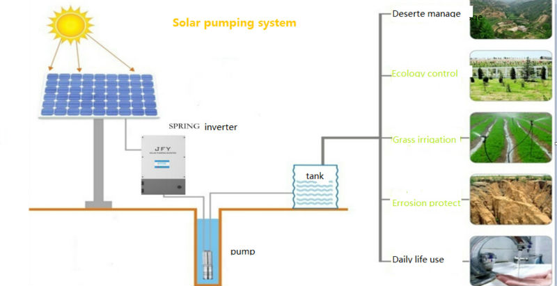 HOT PV support three phase solar pumping inverter 15000W