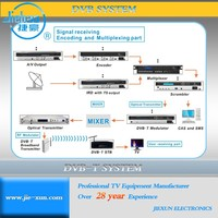 digital TV terrestrial broadcasting equipment
