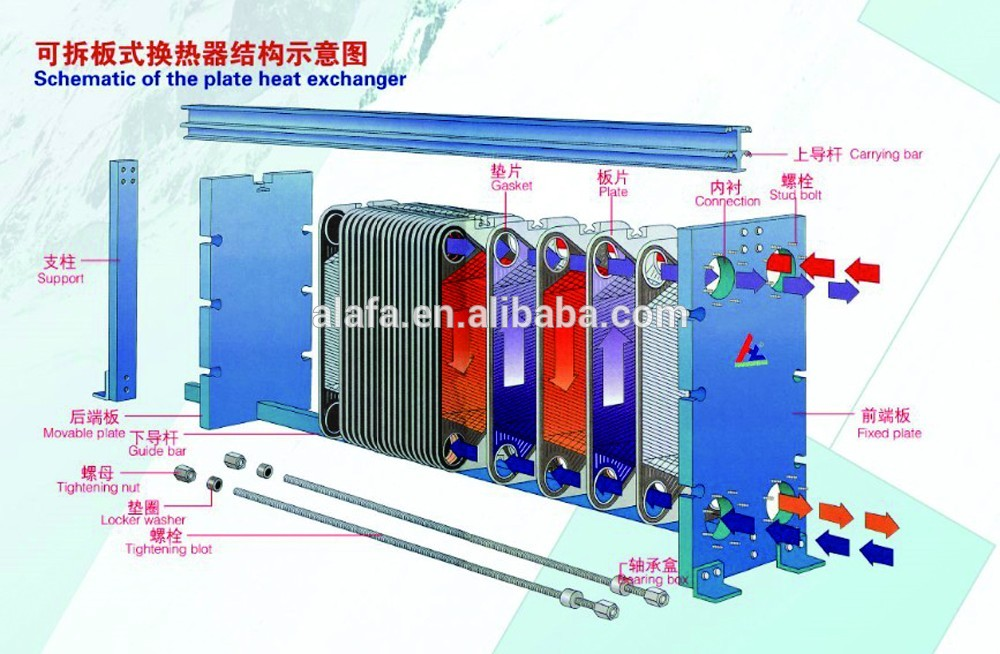 Plate heat exchanger replace shell tube heat exchanger price