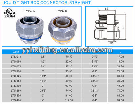 LIQUID TIGHT CONNECTOR STRAIGHT,conduit fittings,fittings