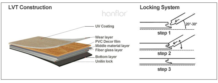 Best price anti slip wood texuture Lvp uv coating unilin click  pvc plank flooring.jpg