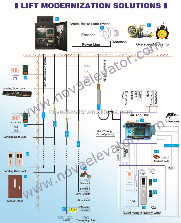 Out-dated Used Villa Elevator Lift Modernization and Replacement of Elevator Controller, Lift Inverter, Elevator Travelling Cabl