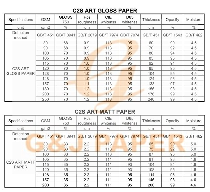 Hot Sale Top Quality C1S Art Board Paper