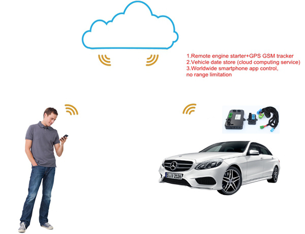 GSM/<strong>GPS</strong> CAR ALARM SYSTRM WITH REMOTE START ENGINE Smartphone Remote Start Exclusive For Mercedes Benz ML GL R Class No Wire Cut