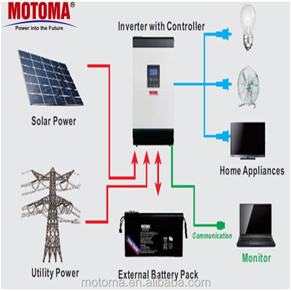 24v 48v 1kw 2kw 3kw 5kw Deep Cycle Recharge Solar Battery