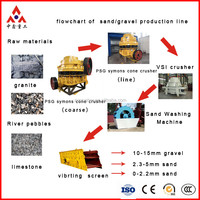 Hot Sale/250-300 T/H Stone Crushing Plant for Sale