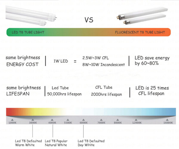 t8 led tube, 600MM 10W Super bright High Lumen Cheap price LED Tube Light T8 with CE,RoHS