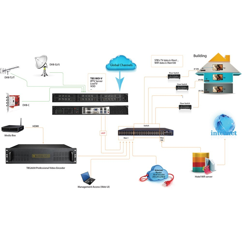 TBS IPTV system solution with CMS Middleware software and all in one PC server base on GPON OLT <strong>network</strong>