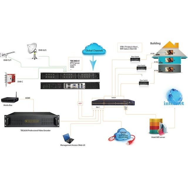 TBS IPTV system solution with CMS Middleware software and all in one PC server base on GPON OLT network