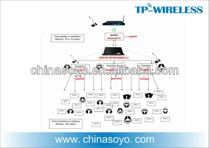 multi-channel languages wireless translation system