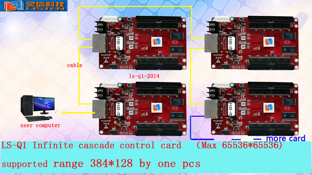 LISTEN LS-Q1 led RGB online and offline double mode control card for long screen