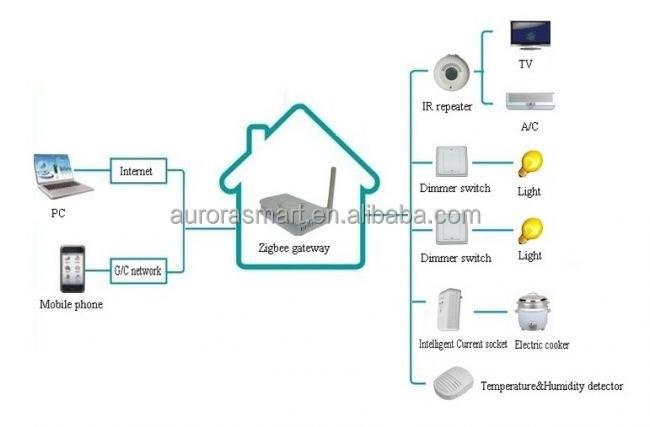 installation simple zigbee maison intelligente sans fil zigbee domotique t l commande id de. Black Bedroom Furniture Sets. Home Design Ideas