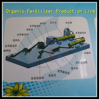 Fertilizer granulation process for chicken manure and cow manure
