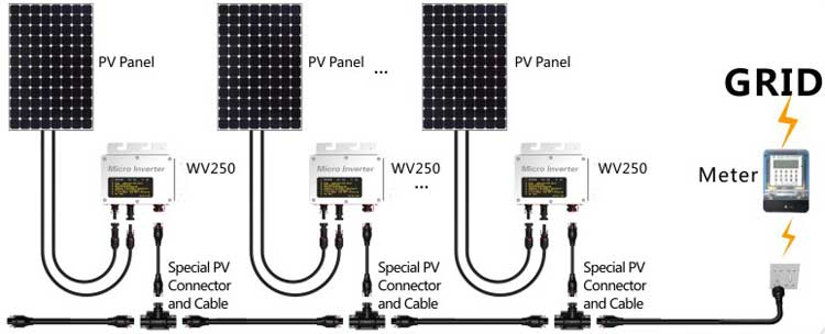 Solar micro inverter wiring diagram wiring diagram wholesale mppt micro inverters online buy best mppt micro micro plc wiring diagram solar micro inverter wiring diagram asfbconference2016 Images