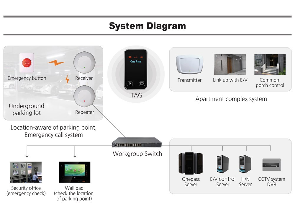 Location Based Service(LBS) and System in Apartment(One Pass System)