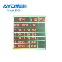 High Quality Super Bright Full Color LED Moving Signage, Sexy Video XXX LED Display