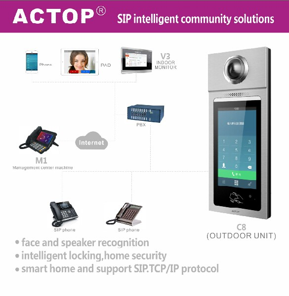 ACTOP hot sell TCP/IP Wall mount POE 7 inch touch screen TCP/IP video system intercom