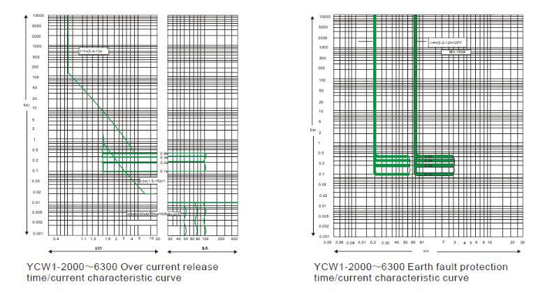 YCW1 AIR CIRCUIT BREAKER working principle of air circuit breaker