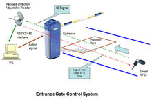 2.4Ghz active RFID automatic gate control system