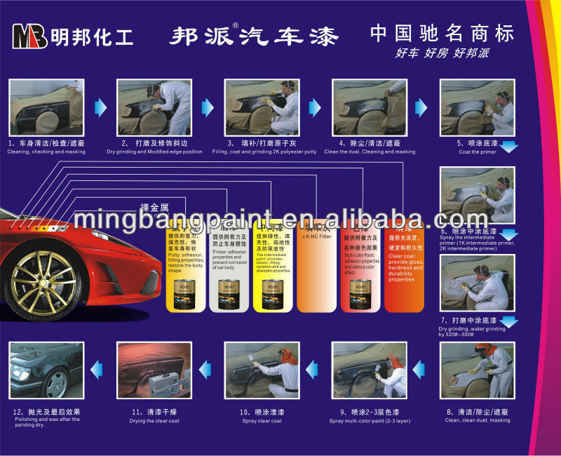 Guangdong automotive spray car (Thinner,Hardner,primer)refinish paint factory