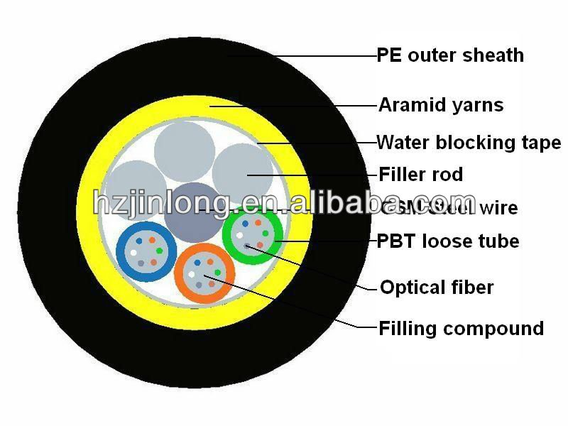 GYTY Metallic Aerial / Duct Fiber Optical Cable