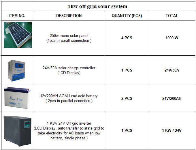 Low Cost 1000W Home Lighting Solar Power System