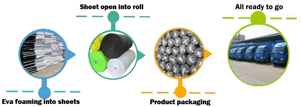 EVA closed cell foam roll