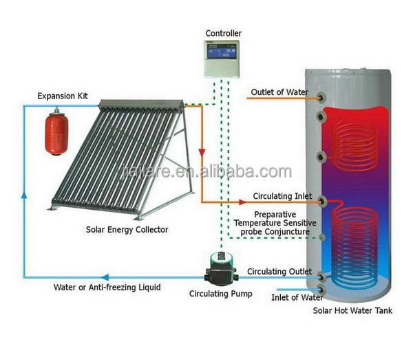 heat pipe solar thermal collector/ Split solar water heater system
