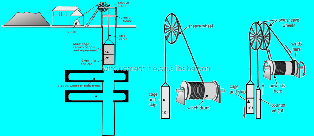 Mining Diagram Winch - Search For Wiring Diagrams •
