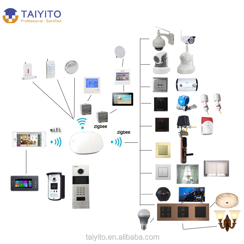 TAIYITO X10/ PLC/ Zigbee wireless professional smart home automation control