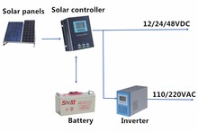 1kw 3kw 5kw off grid solar power system for hybrid home energy system
