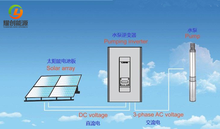 Solar Pump/Solar Powered Water Pumping installation for irrigation system