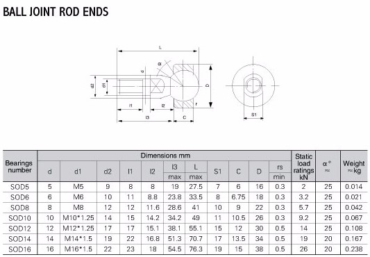 Connecting rod end bearing Spherical plain bearings PHS 28