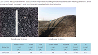 1-5mm Calcined Petroleum Coke /CPC/GPC as Carbon Additive