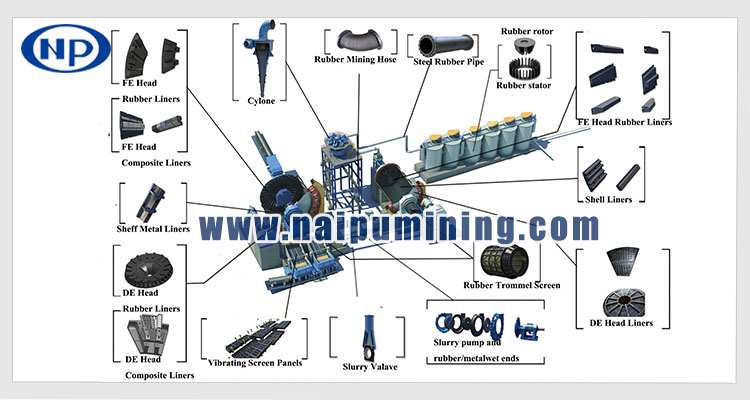 Mining rubber composite pipes and hoses for mineral process