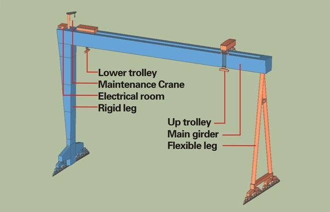 Shipyard Portal Crane Nucleon Double Girder Gantry Crane Price