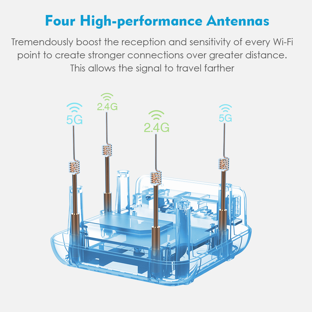 AC1200Mbps Dual-Band Whole Home Wi-Fi Smart System,Wifi Mesh for 3 Pack LAN//WAN
